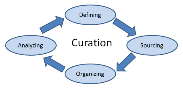 File:Curation.png