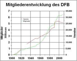 DFB-Mitglieder.jpg