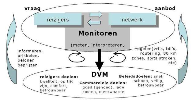 Bestand:Monitoring dvm.jpg
