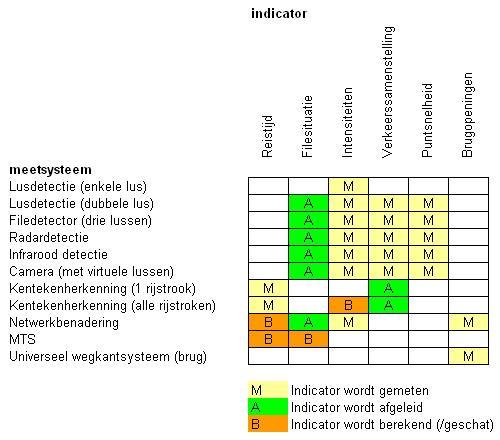 Indicatoren per systeem v2