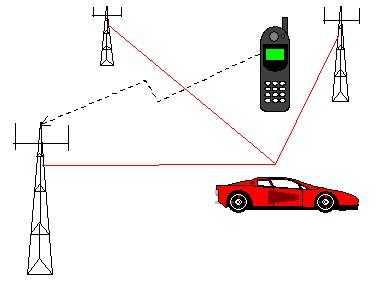 Bestand:FCD-GSM.JPG