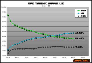 NPD market share