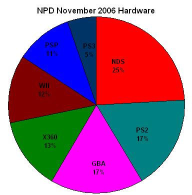File:NPD November 2006 Hardware.png