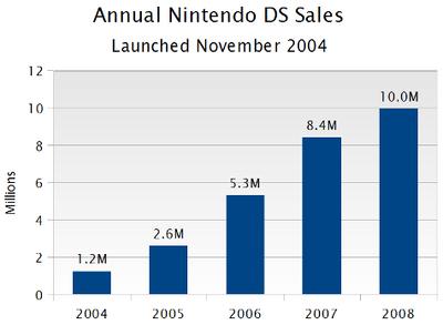 Nintendo-ds US NPD history