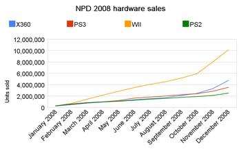 NPD 2008 hardware sales