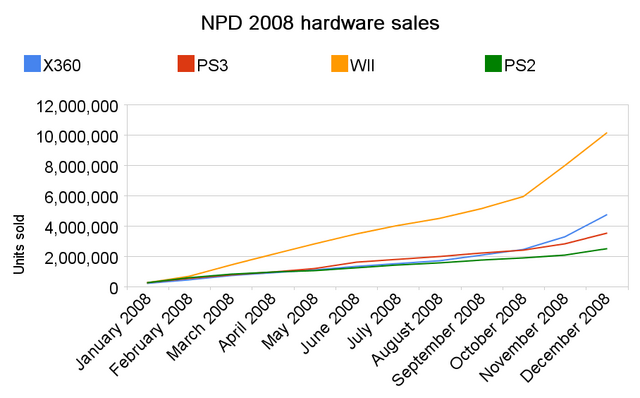 File:NPD 2008 hardware sales.png