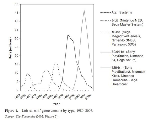 File:Economist generations 1980-2002.jpg