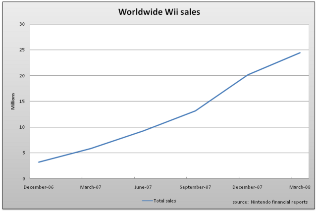 File:Worldwide wii sales.png