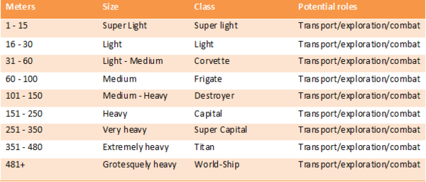 Tables-ShipClassification