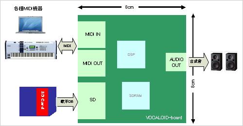 File:Vocaloid-board scheme.jpg
