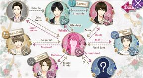 Finally, in Love Again Relationship Chart