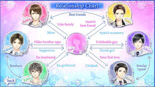 My Last First Kiss Relationship Chart