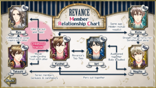 Revance Relationship Chart