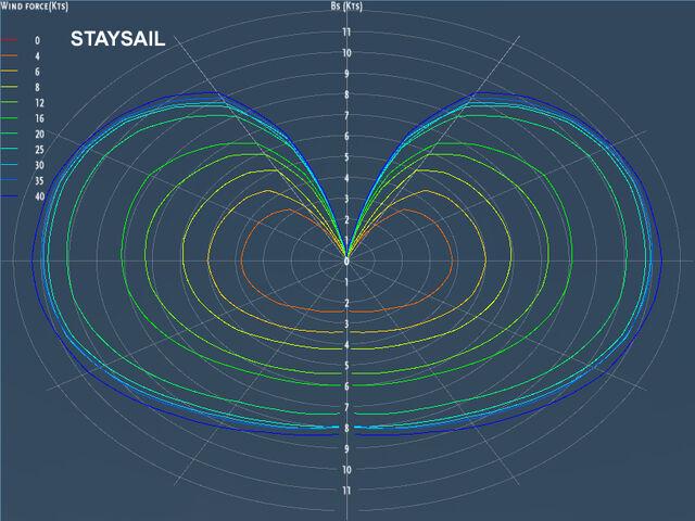 File:Farr40 polar1 staysail.jpg