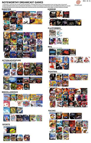 File:Recommended Dreamcast Games.jpg