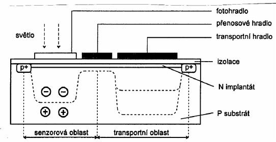 CCD senzor schema mensi.png