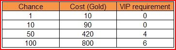 Cost of wheel