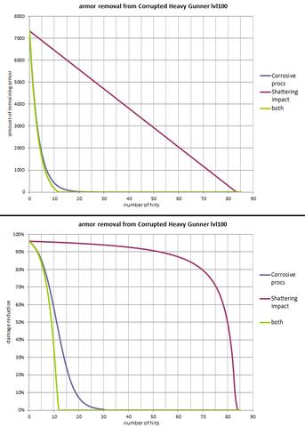 File:Shattering impact vs corrosive procs.png