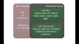 Warframe - Damage 2