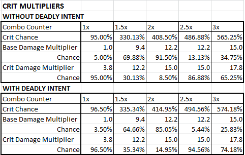 Crit Multipliers