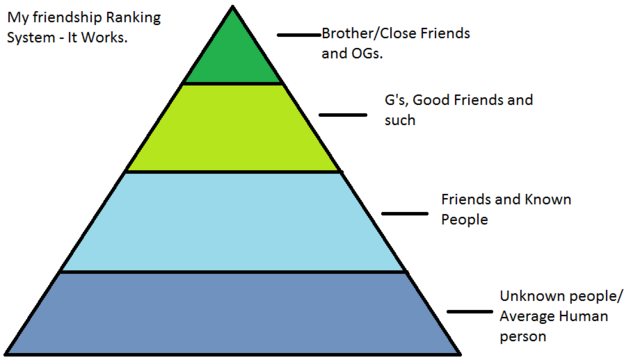 File:Friendship Scale.png