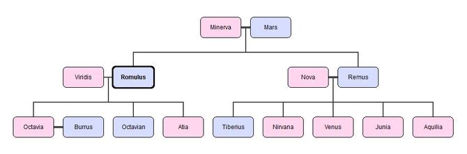 Romulus Family Tree