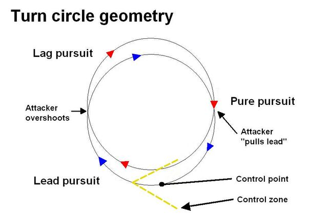 File:Turn circle geometry.jpg