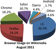 220px-Wikimedia browser share pie chart