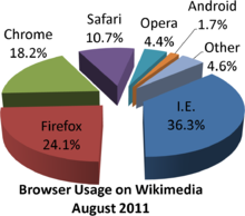 File:220px-Wikimedia browser share pie chart.png