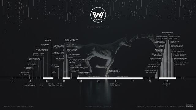 File:Westworld-timeline-01.jpg
