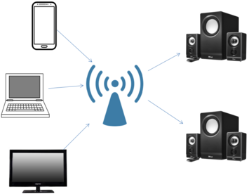 WiFi Audio Multiple Audio Sync