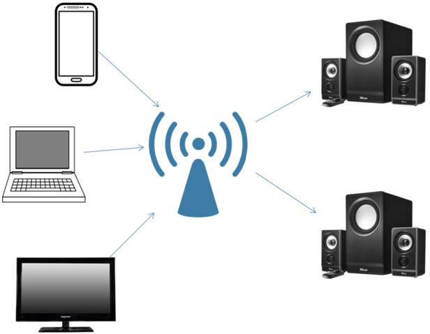 File:WiFi Audio Multiple Audio Sync.png