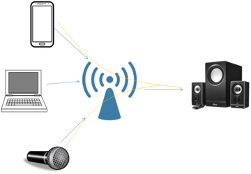 WiFi Audio Mixing multiple audio streams