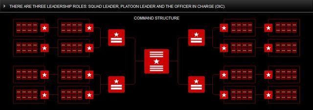 File:MAG command structure.jpg
