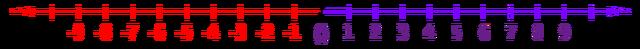 File:Number-line svg.png