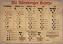 File:Nuremberg laws.jpg