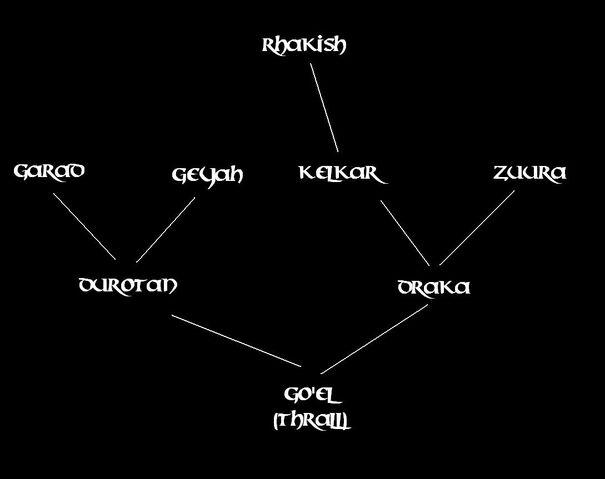 Datei:Stammbaum des Thrall.JPG