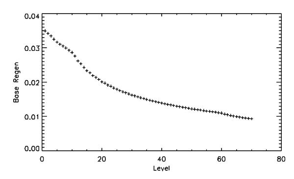 Base Regen-Chart