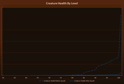 Warlords Alpha Notes-Creature Health By Level