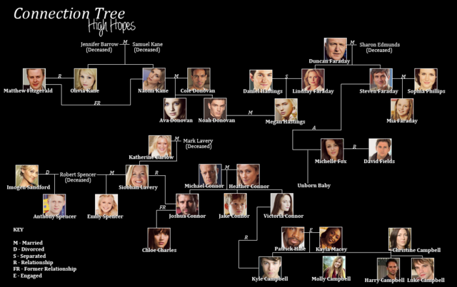 File:Connection Tree.png