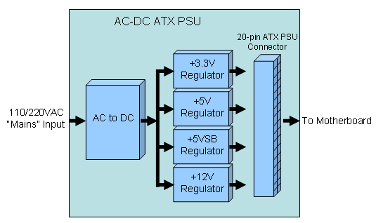 File:Computer power supply.png
