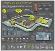 IG-Supermax