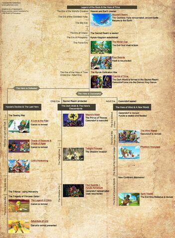 File:Official Zelda Timeline.jpg
