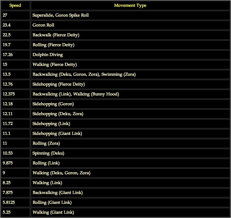 Movement Rankings MM