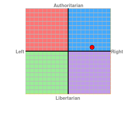 File:Political compass me.png