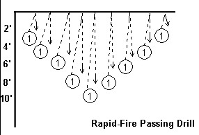 檔案:Rapid fire passing drill.jpg