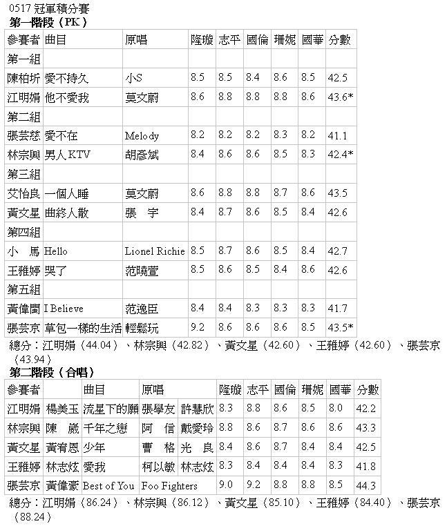 冠軍積分賽0517.JPG