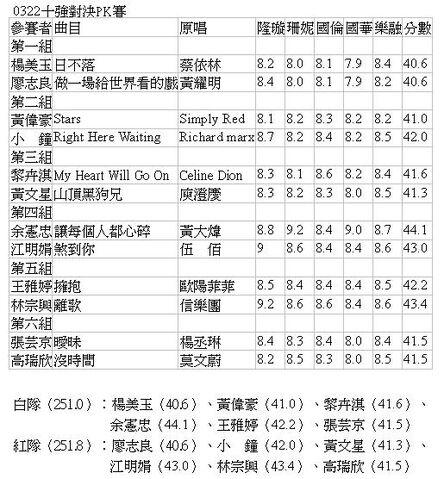 檔案:十強對決PK賽0322.JPG