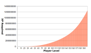 LevelGraph